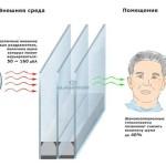 Как выбрать пластиковые окна.Шумоизоляция