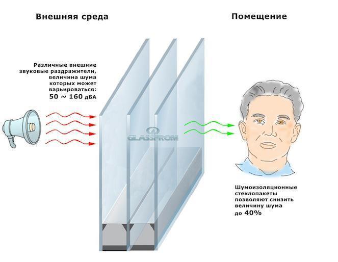 Шумов шумоизоляция воздушных