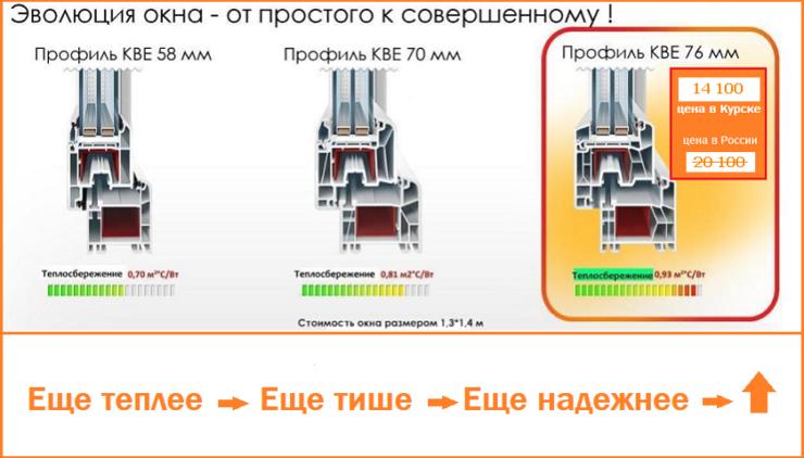 Plastikovye-okna-v-Kurske.-Innovaciya.-Okna-76-mm